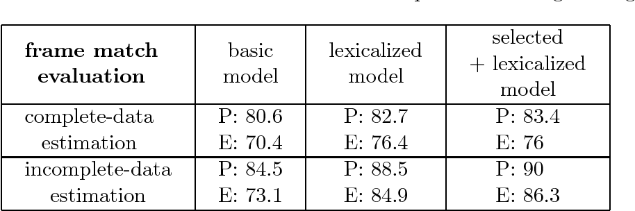 Figure 3 for Lexicalized Stochastic Modeling of Constraint-Based Grammars using Log-Linear Measures and EM Training
