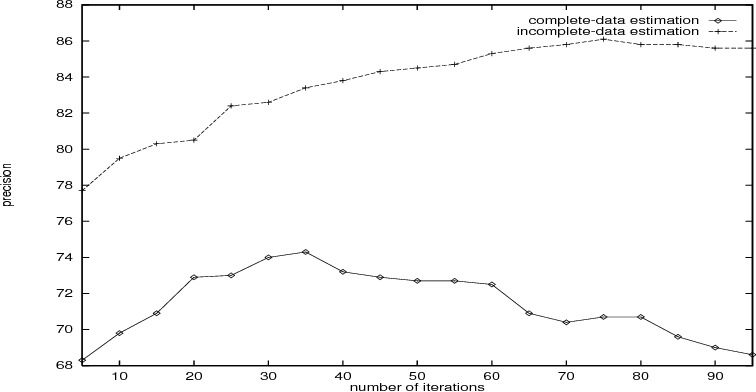 Figure 4 for Lexicalized Stochastic Modeling of Constraint-Based Grammars using Log-Linear Measures and EM Training