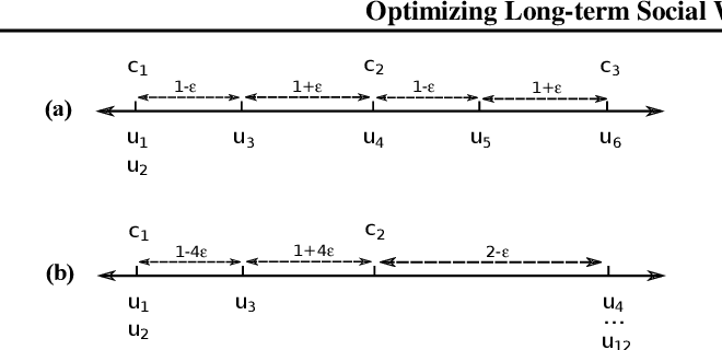 Figure 1 for Optimizing Long-term Social Welfare in Recommender Systems: A Constrained Matching Approach
