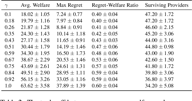Figure 4 for Optimizing Long-term Social Welfare in Recommender Systems: A Constrained Matching Approach