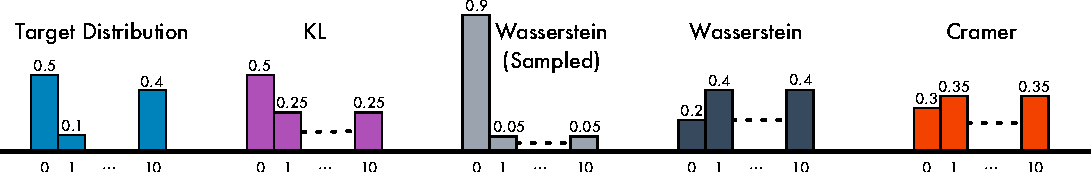 Figure 1 for The Cramer Distance as a Solution to Biased Wasserstein Gradients