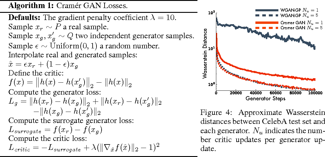 Figure 4 for The Cramer Distance as a Solution to Biased Wasserstein Gradients