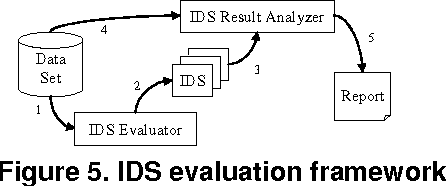 Automatic Evaluation of Intrusion Detection Systems - Semantic Scholar