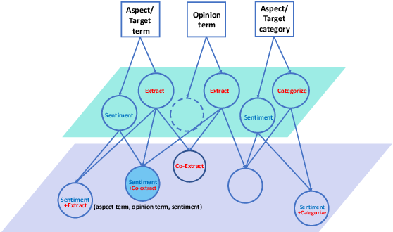 Figure 1 for Knowing What, How and Why: A Near Complete Solution for Aspect-based Sentiment Analysis