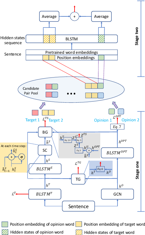 Figure 3 for Knowing What, How and Why: A Near Complete Solution for Aspect-based Sentiment Analysis