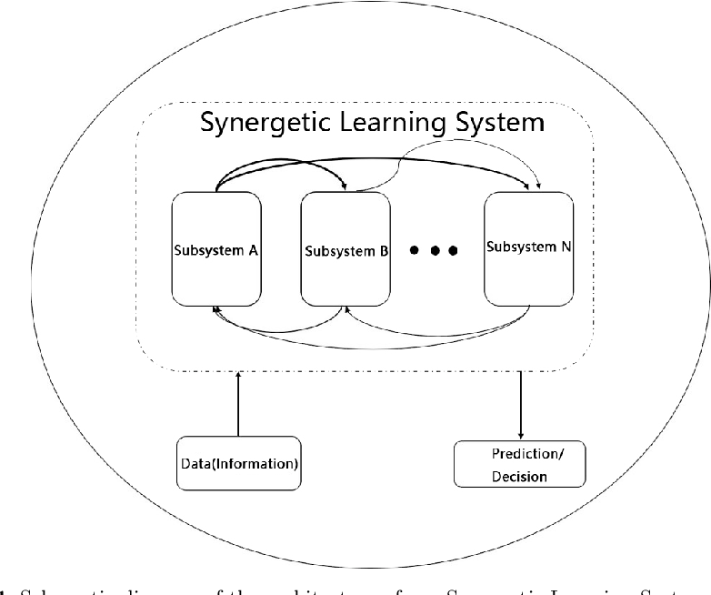 Figure 1 for Synergetic Learning Systems: Concept, Architecture, and Algorithms