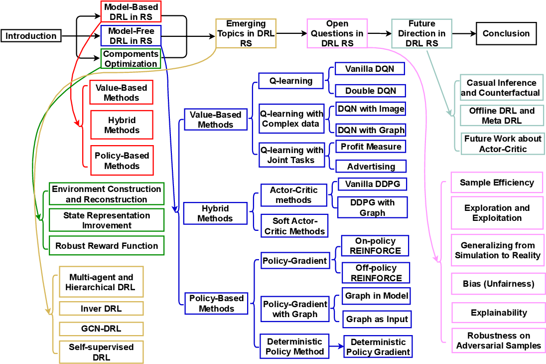 Figure 1 for A Survey of Deep Reinforcement Learning in Recommender Systems: A Systematic Review and Future Directions