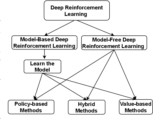 Figure 3 for A Survey of Deep Reinforcement Learning in Recommender Systems: A Systematic Review and Future Directions