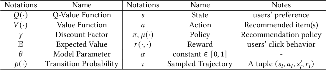 Figure 2 for A Survey of Deep Reinforcement Learning in Recommender Systems: A Systematic Review and Future Directions