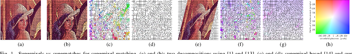Figure 1 for SuperPatchMatch: an Algorithm for Robust Correspondences using Superpixel Patches