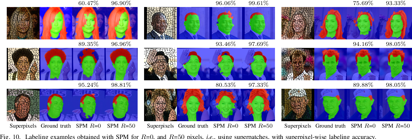 Figure 2 for SuperPatchMatch: an Algorithm for Robust Correspondences using Superpixel Patches