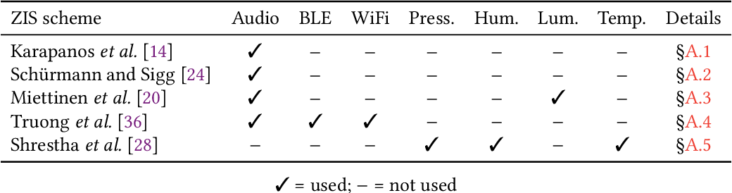 Figure 1 for Perils of Zero-Interaction Security in the Internet of Things