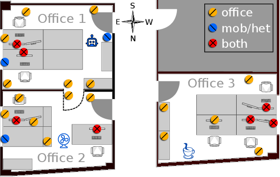 Figure 3 for Perils of Zero-Interaction Security in the Internet of Things