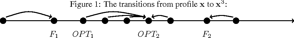 Figure 2 for Truthful Facility Location with Additive Errors