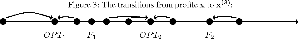 Figure 3 for Truthful Facility Location with Additive Errors