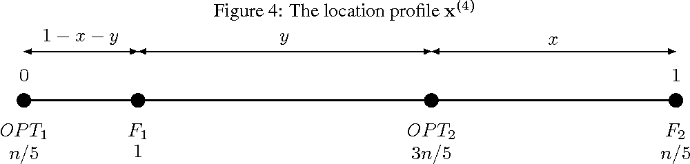 Figure 4 for Truthful Facility Location with Additive Errors