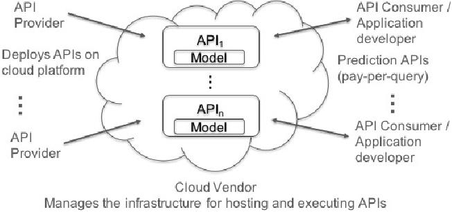 Figure 1 for Blockchain Enabled Trustless API Marketplace