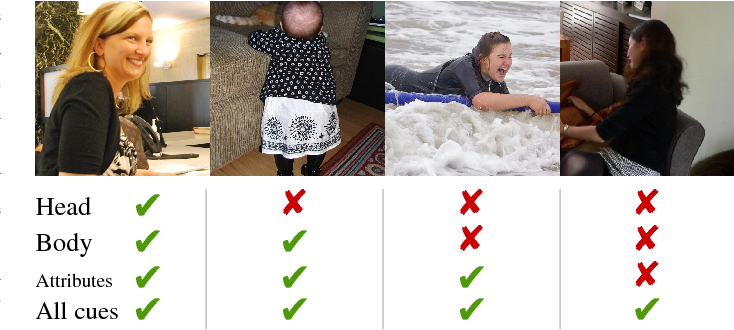 Figure 1 for Person Recognition in Personal Photo Collections