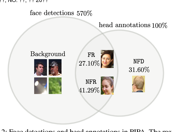 Figure 3 for Person Recognition in Personal Photo Collections