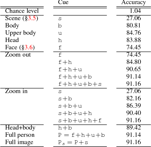 Figure 4 for Person Recognition in Personal Photo Collections