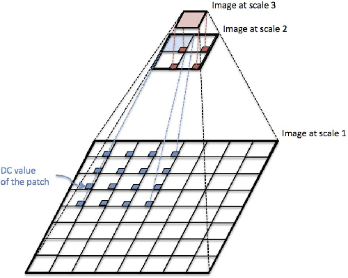 Figure 2 for Multi-modal dictionary learning for image separation with application in art investigation