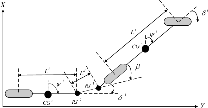 Figure 2 for Experimental Validation of Linear and Nonlinear MPC on an Articulated Unmanned Ground Vehicle