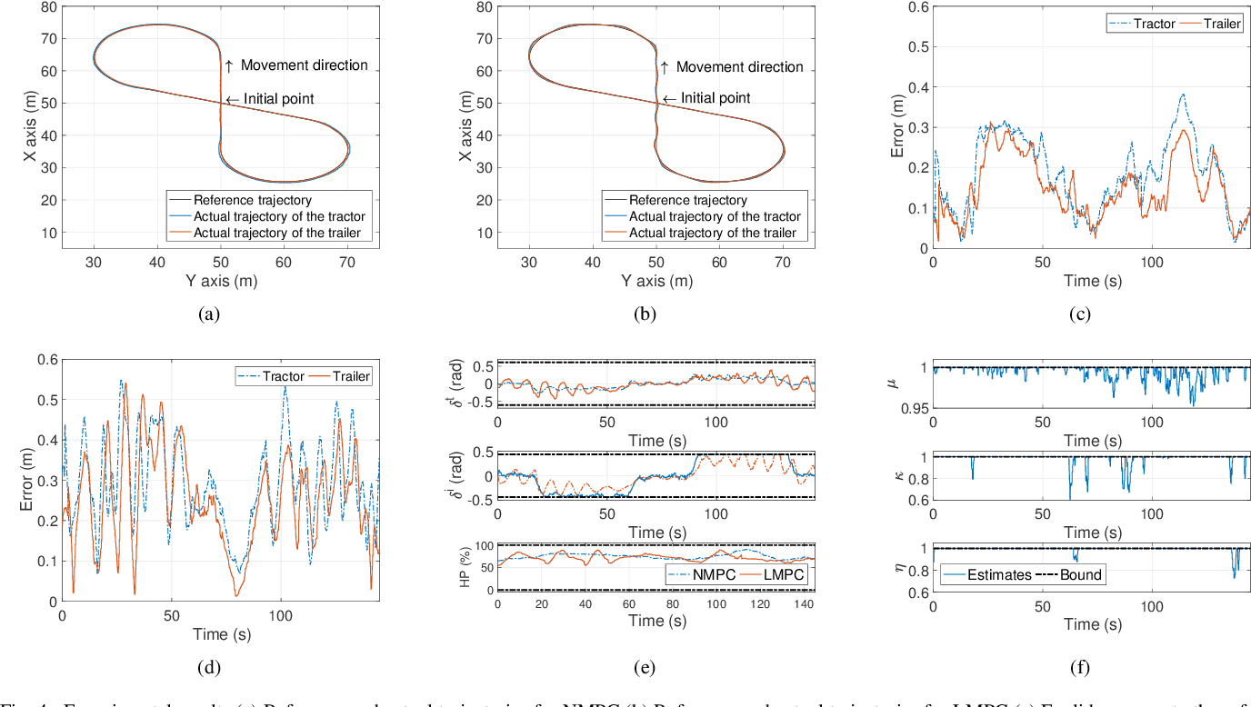 Figure 4 for Experimental Validation of Linear and Nonlinear MPC on an Articulated Unmanned Ground Vehicle