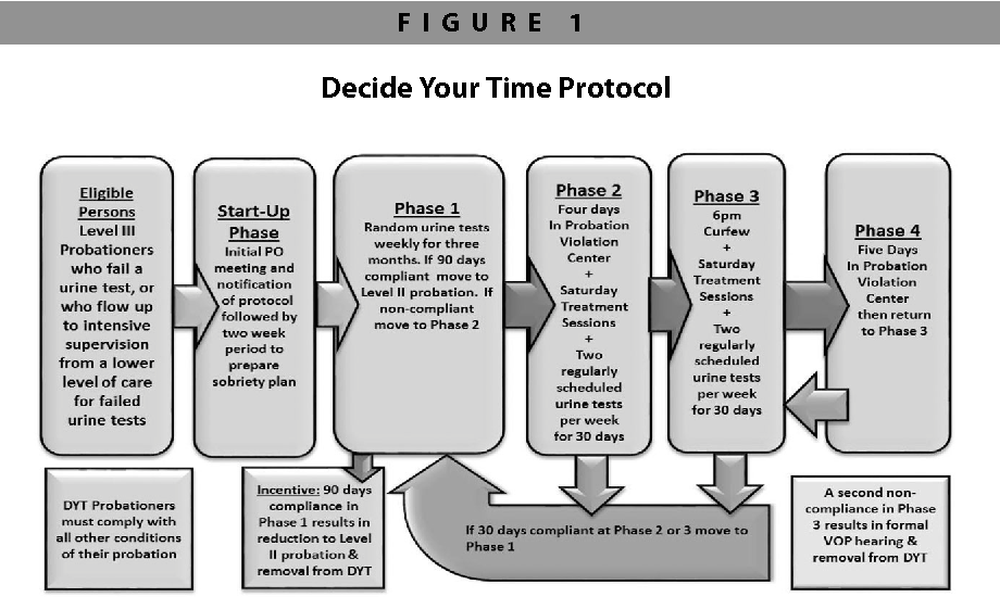 Figure 1 from Decide Your Time: A Randomized Trial of a Drug