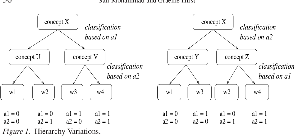 Figure 1 for Distributional Measures as Proxies for Semantic Relatedness