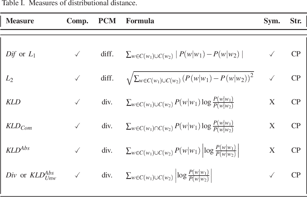 Figure 3 for Distributional Measures as Proxies for Semantic Relatedness