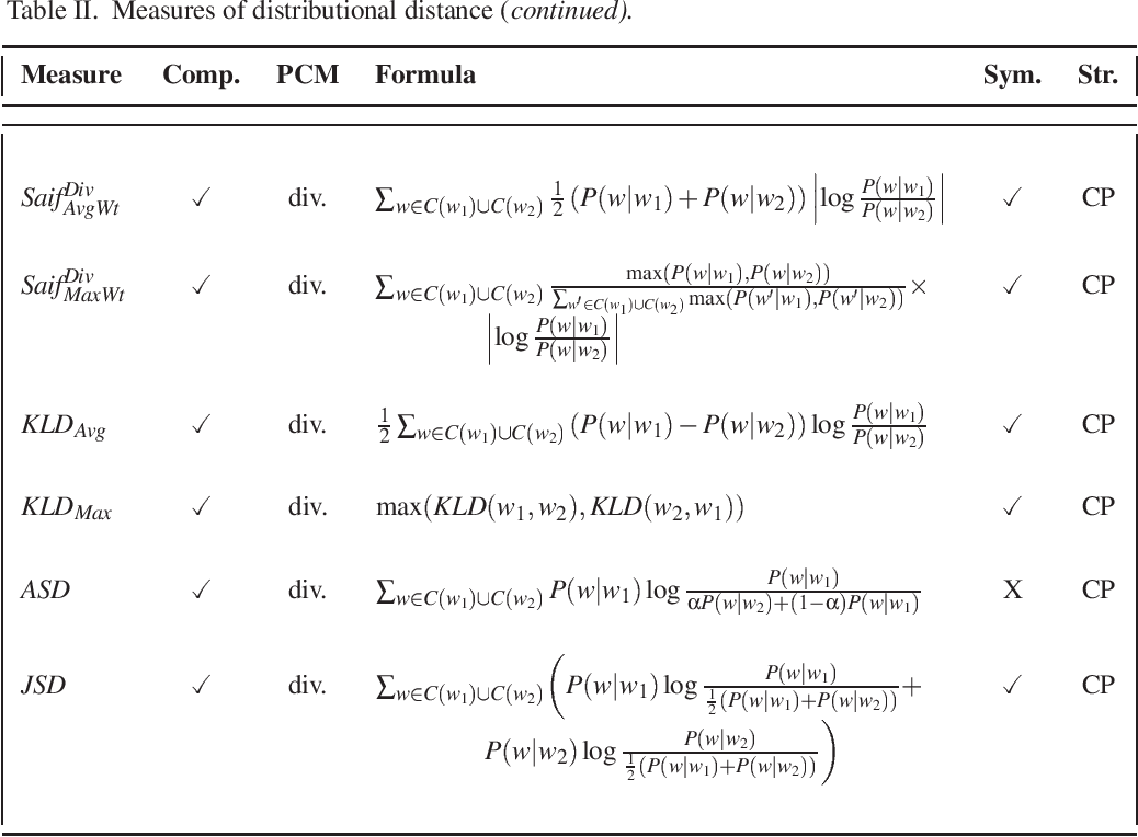 Figure 4 for Distributional Measures as Proxies for Semantic Relatedness