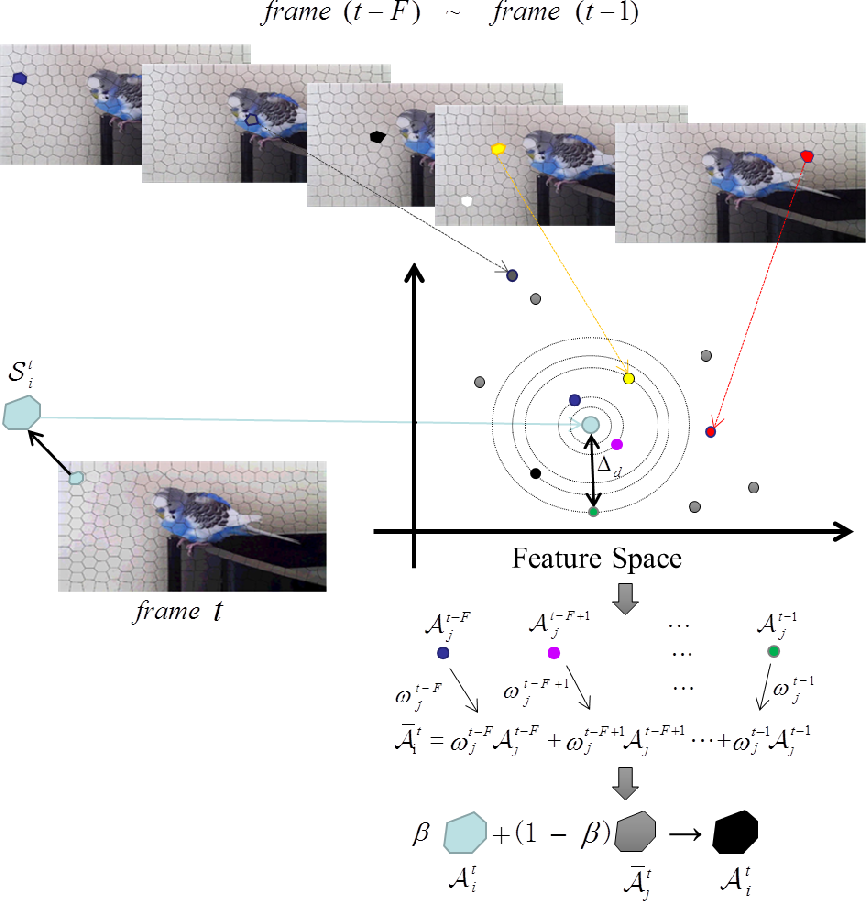 Figure 4 for Unsupervised Video Segmentation via Spatio-Temporally Nonlocal Appearance Learning