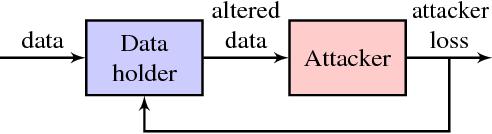 Figure 1 for Understanding Compressive Adversarial Privacy
