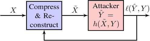 Figure 2 for Understanding Compressive Adversarial Privacy