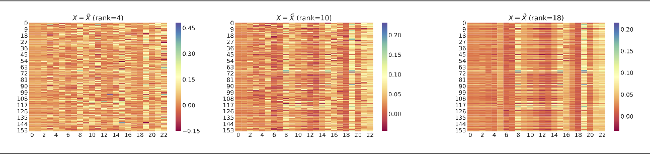 Figure 4 for Understanding Compressive Adversarial Privacy