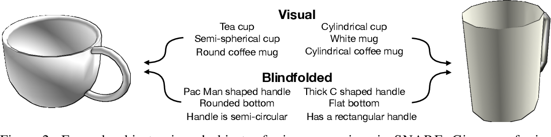 Figure 3 for Language Grounding with 3D Objects