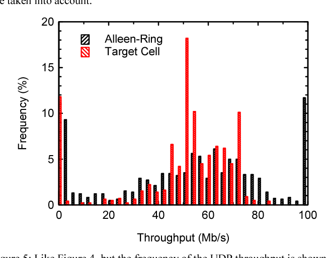 A Measurement Based Approach to Predict the MIMO Throughput