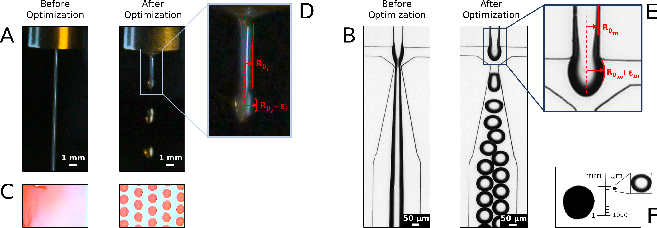 Figure 1 for Autonomous Optimization of Fluid Systems at Varying Length Scales