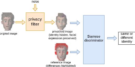 Figure 1 for Siamese Generative Adversarial Privatizer for Biometric Data
