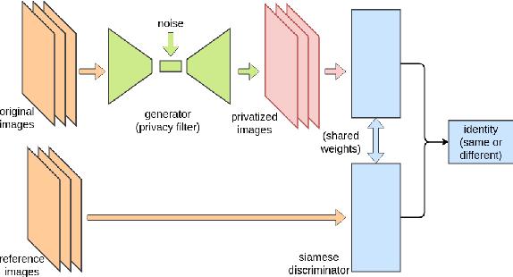 Figure 2 for Siamese Generative Adversarial Privatizer for Biometric Data