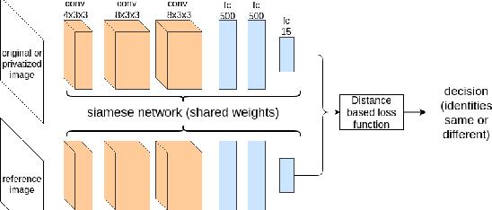 Figure 3 for Siamese Generative Adversarial Privatizer for Biometric Data