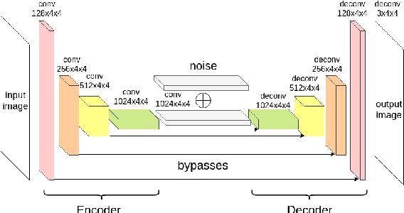 Figure 4 for Siamese Generative Adversarial Privatizer for Biometric Data