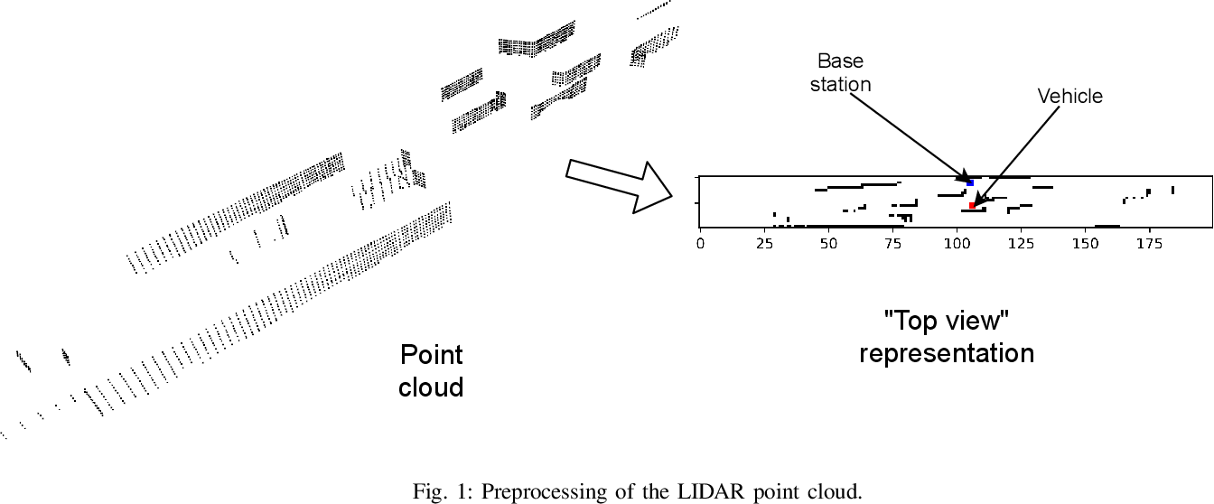 Figure 1 for A Novel Look at LIDAR-aided Data-driven mmWave Beam Selection