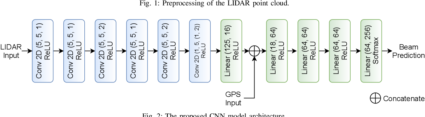 Figure 2 for A Novel Look at LIDAR-aided Data-driven mmWave Beam Selection