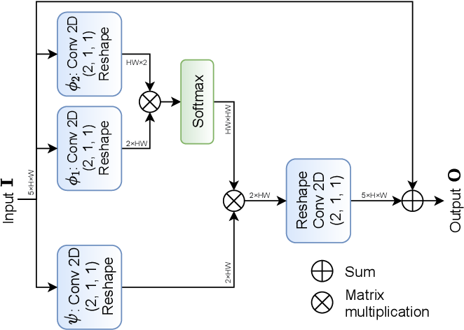Figure 3 for A Novel Look at LIDAR-aided Data-driven mmWave Beam Selection