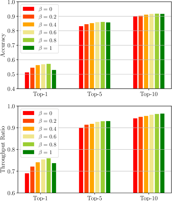 Figure 4 for A Novel Look at LIDAR-aided Data-driven mmWave Beam Selection