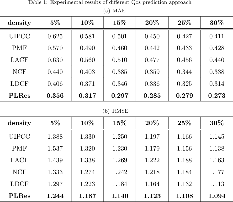Figure 2 for A Probability Distribution and Location-aware ResNet Approach for QoS Prediction