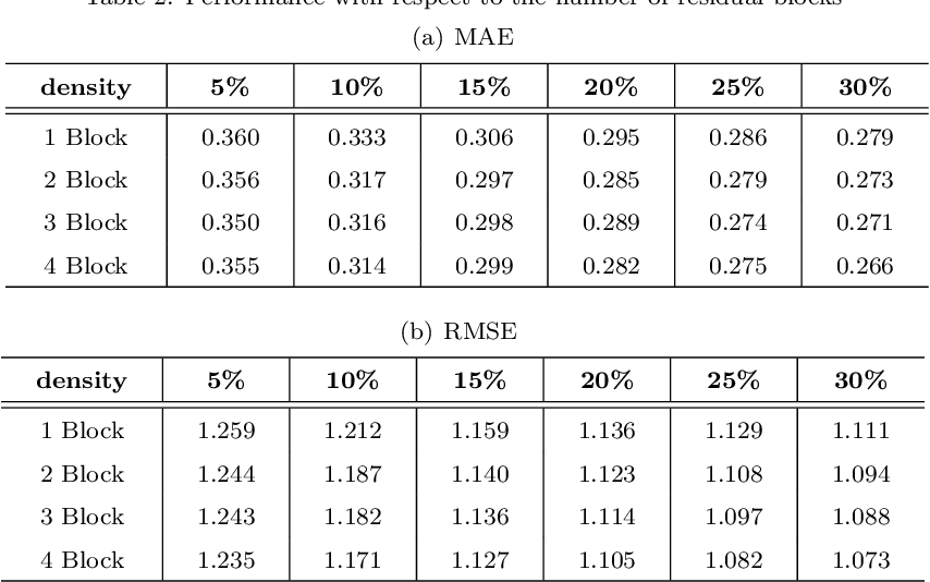 Figure 4 for A Probability Distribution and Location-aware ResNet Approach for QoS Prediction