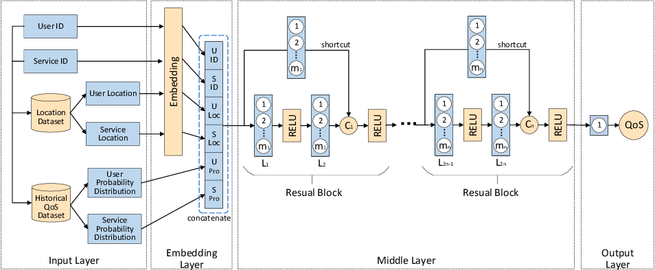 Figure 1 for A Probability Distribution and Location-aware ResNet Approach for QoS Prediction