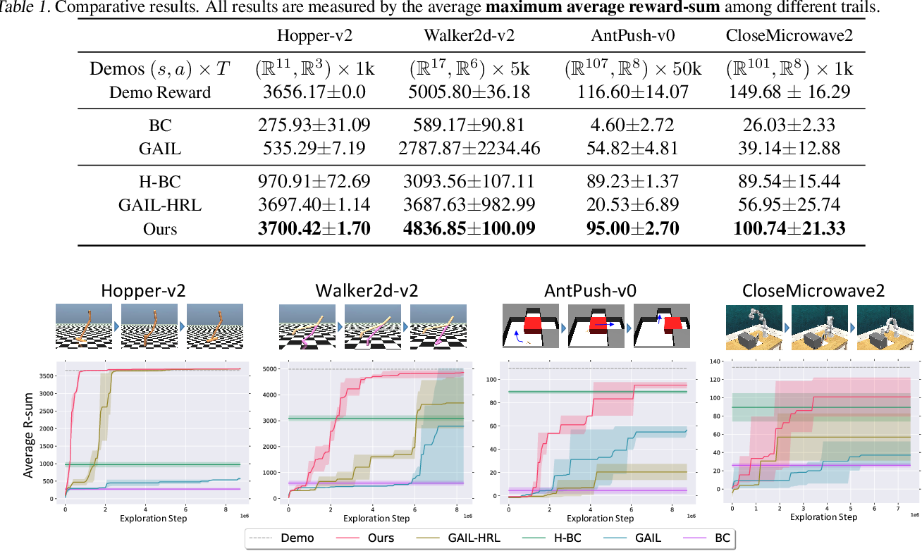 Figure 2 for Adversarial Option-Aware Hierarchical Imitation Learning
